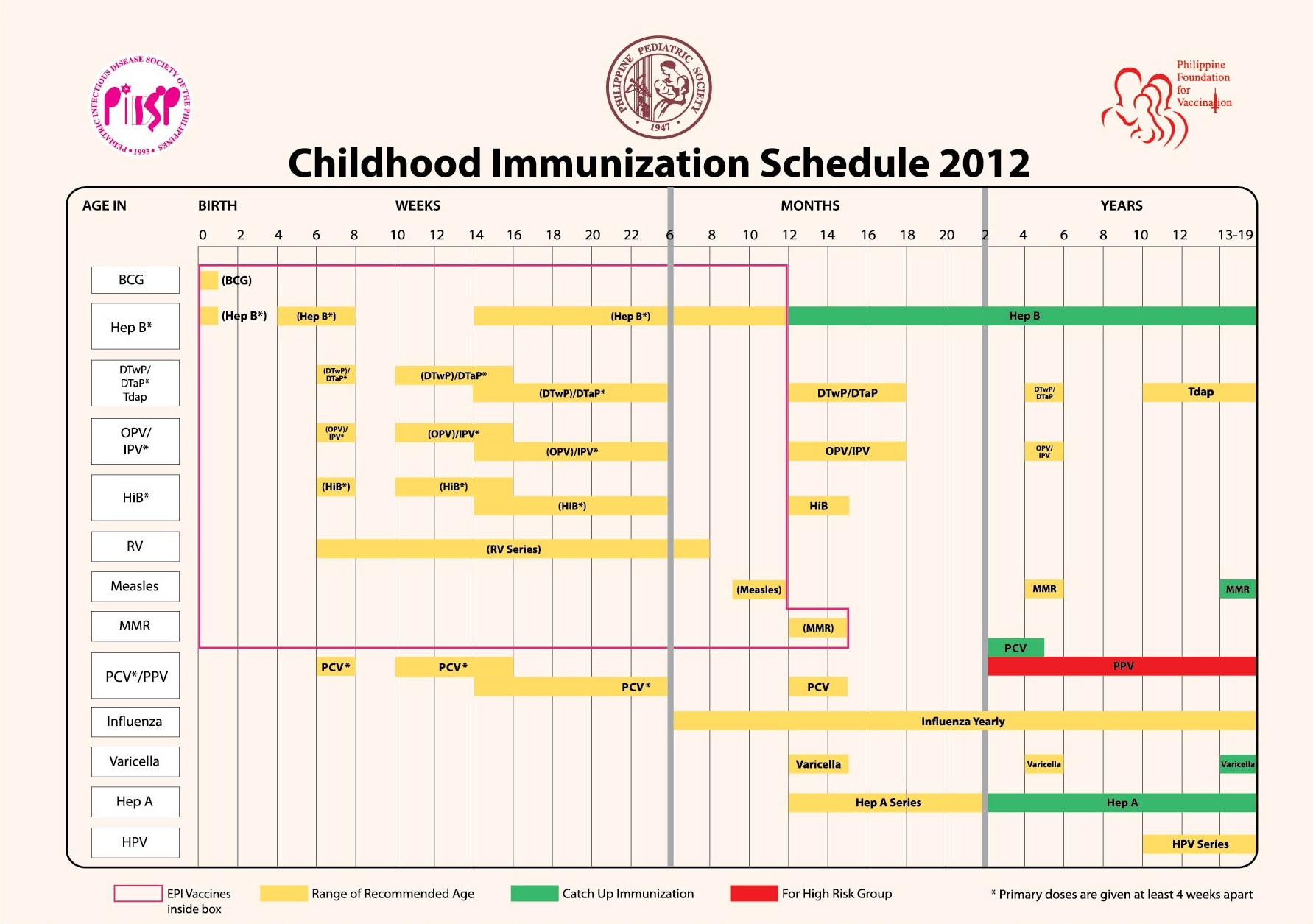 Childhood Immunization in the Vaccines For Children Chart