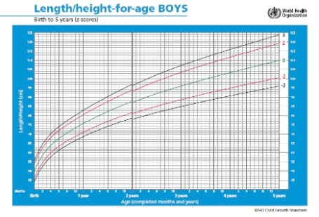 Growth Chart Baby Height And Weight Tracker Babycenter 9604984